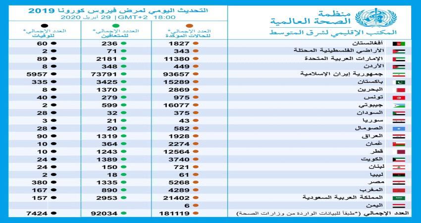 كم حالات كورونا في اليمن